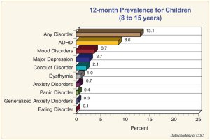 A CDC graph of some mental health issues children face.